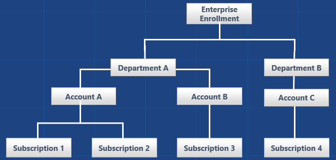 EA_Hierarchy