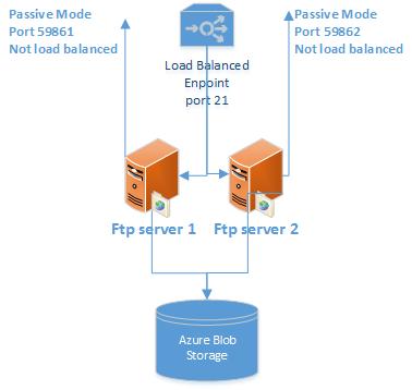 ftp-server-architecture